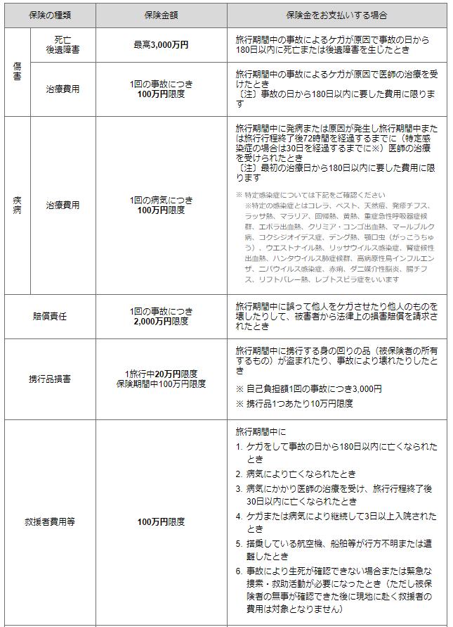 JCB(一般)カード海外旅行傷害保険一覧表。障害死亡・後遺障害、障害治療費用、疾病治療費用、賠償責任、連衡品損害