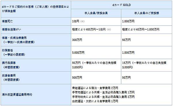 dカードGOLDカード海外旅行傷害保険一覧表。障害死亡・後遺障害、障害治療費用、疾病治療費用、賠償責任、連衡品損害