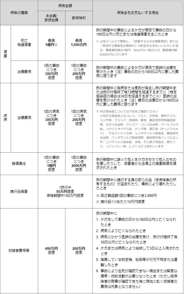 JCBゴールド海外旅行傷害保険一覧表。障害死亡・後遺障害、障害治療費用、疾病治療費用、賠償責任、連衡品損害