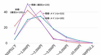 2020バレンタインチョコ既婚女性の購入金額既婚者と未婚者の比較